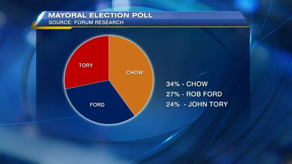 Poll shows Chow in lead in Toronto mayoral race