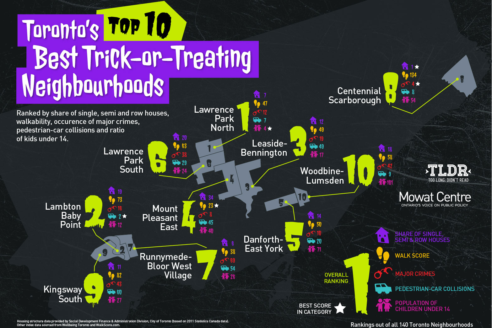 Mowat Centre details the best neighbourboods in Toronto to go trick-or-treating. SOURCE: mowatcentre.ca