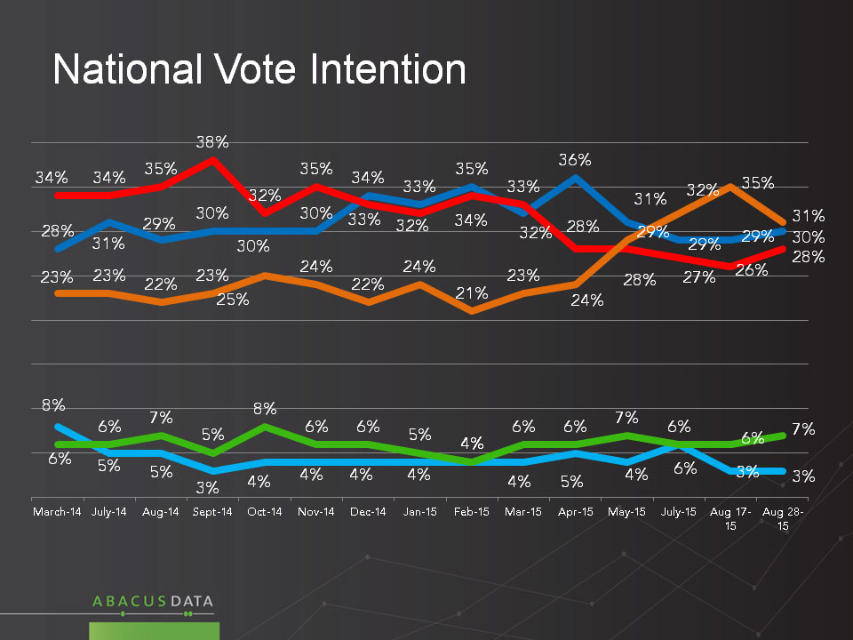 National voter support for the NDP, Conservatives and Liberals from January to August of 2015. ABACUS DATA