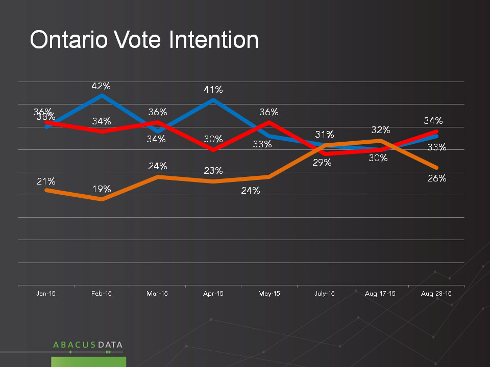 Voter support in Ontario for the NDP, Conservatives and Liberals from January to August of 2015. ABACUS DATA
