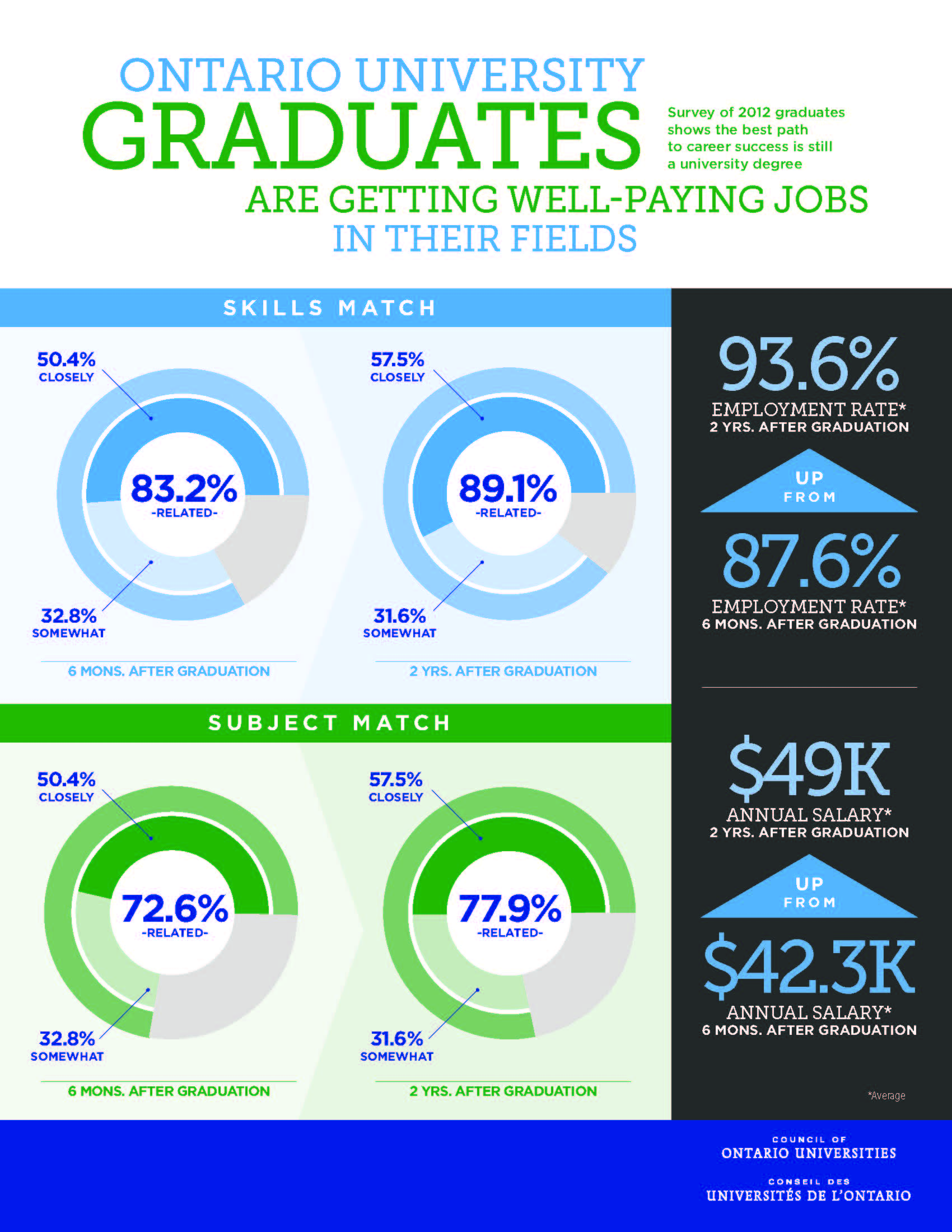 Breakdown of data in the Council of Ontario Universities' 2015 Grad Survey. Infographic via cou.on.ca