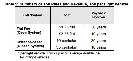 table-tolls