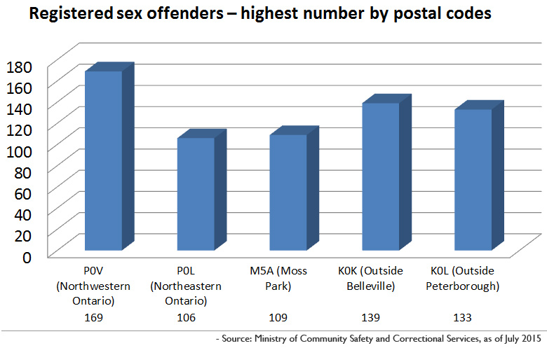 Registered sex offenders - highest number by postal codes: www.citynews.ca/2015/09/15/the-pedophile-next-door-how-many-live-in...
