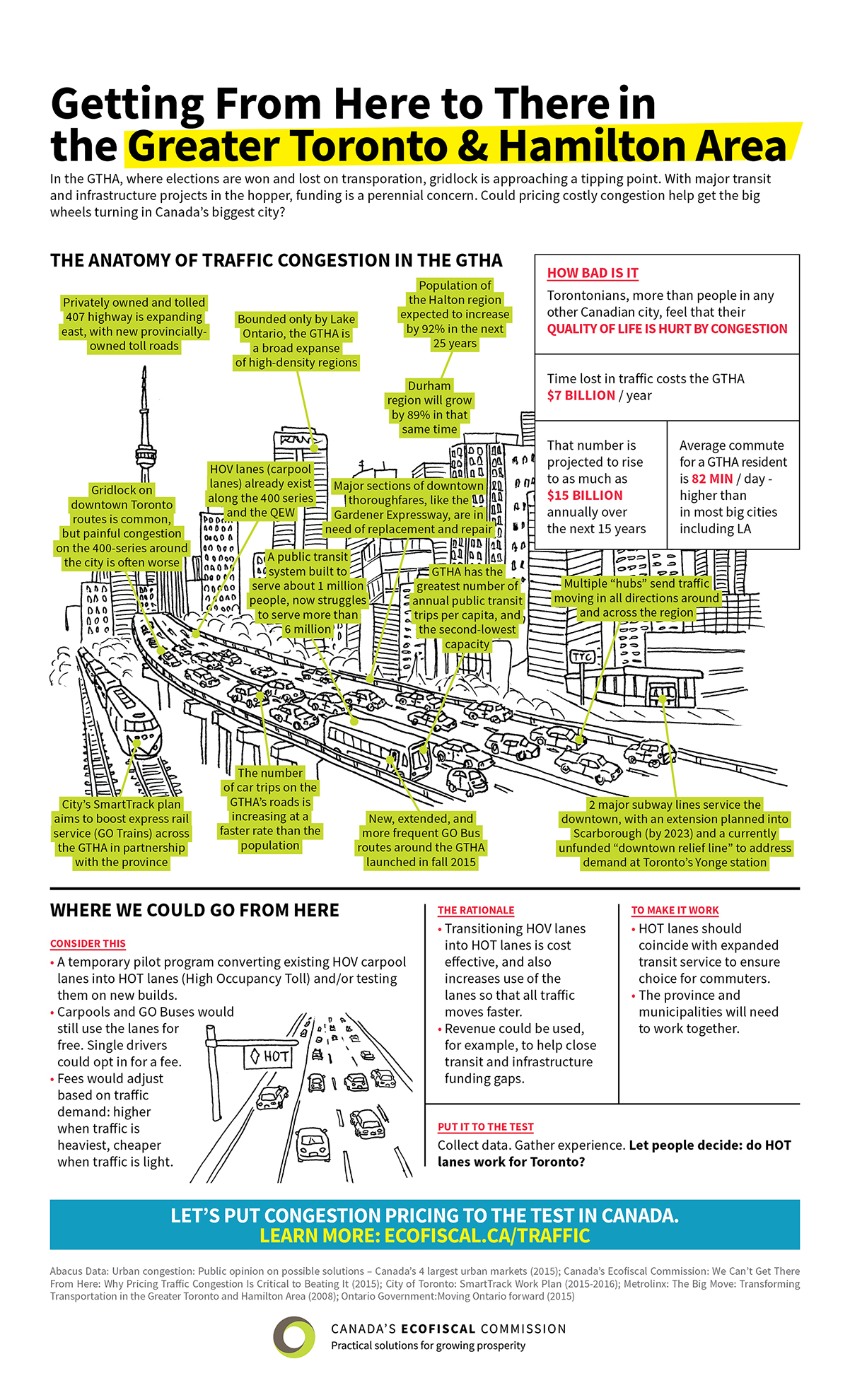 An infographic illustrating the problem with gridlock. Image courtesy Canada's Ecofiscal Commission.