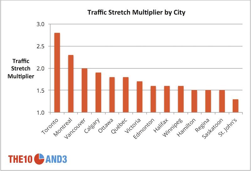 Traffic-Strech-Multipler-Chart