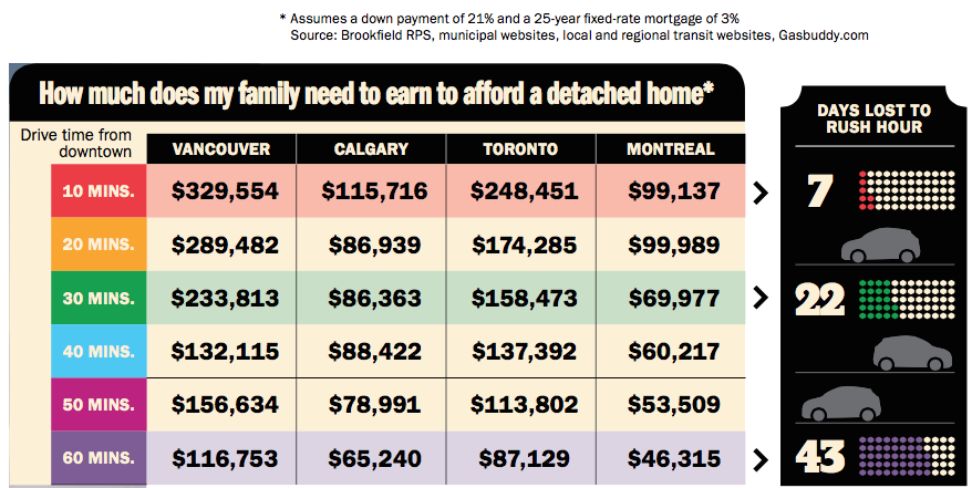 How much a family needs to afford a detached home