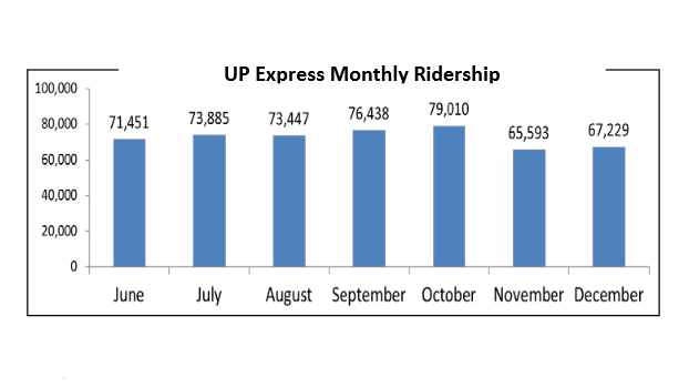 UP Express Monthly Ridership Numbers courtesy of Metrolinx