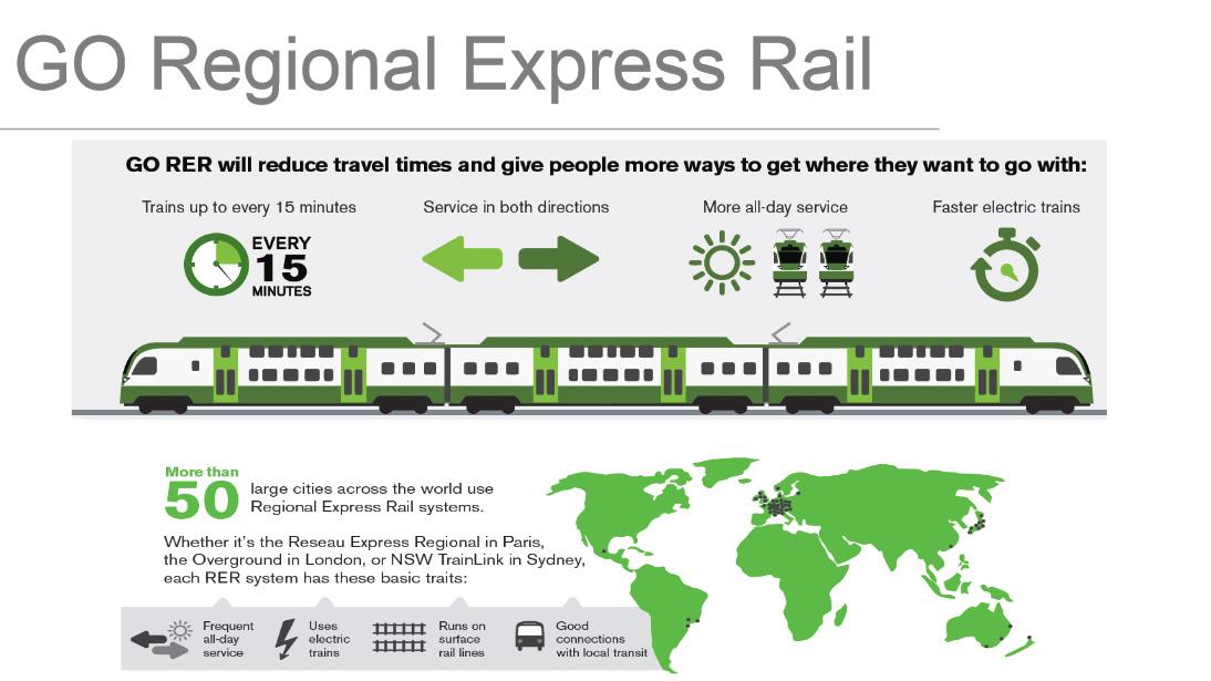 go rer regional express metrolinx