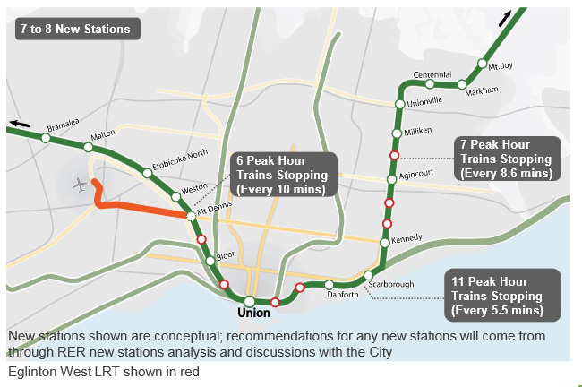Option A, one of four transit plans Metrolinx is considering to integrate RER and SmartTrack systems. Image credit: Metrolinx.