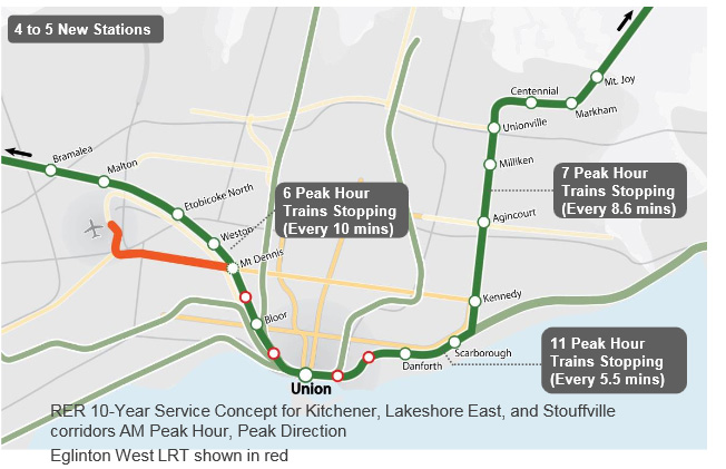 Option D, one of four transit plans Metrolinx is considering to integrate RER and SmartTrack systems. Image credit: Metrolinx.