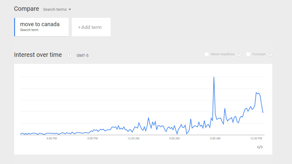 "A chart shows a massive spike in Google searches for ""move to Canada."" Image credit: Google."