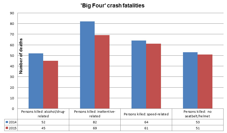 A breakdown of fatalities stemming from the 'Big Four' causes of crashes. Data provided by OPP.