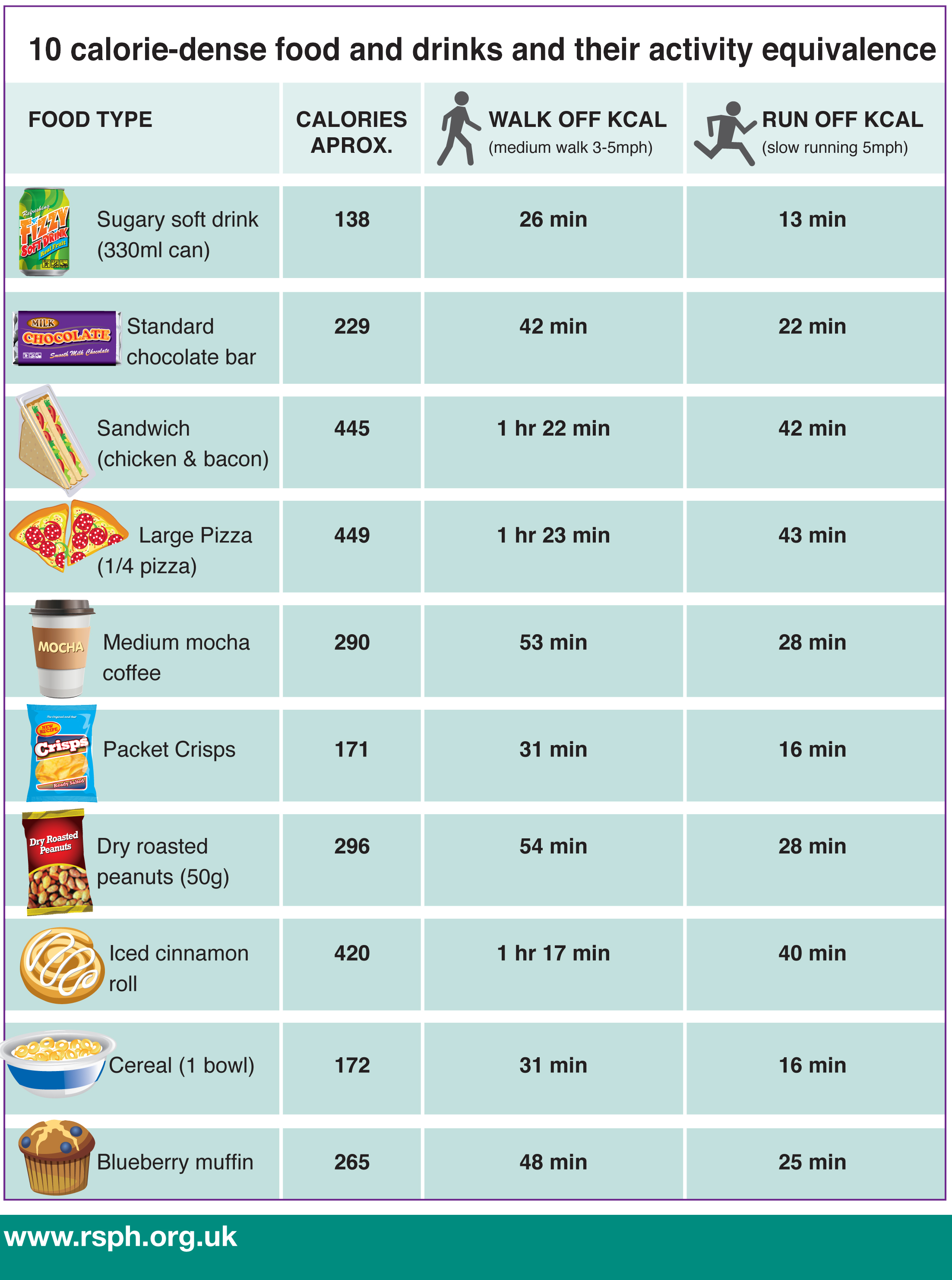 A sample food label taken from the Royal Society for Public Health study. Image via rsph.org.uk