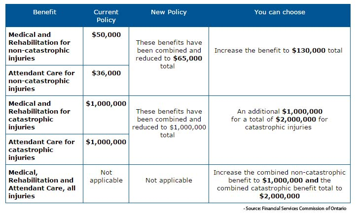 Reduce Car Insurance Ontario