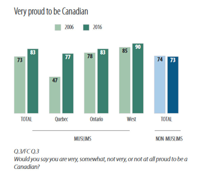 Numeric breakdown of Muslim Canadian pride across the country. Graphic via: Survey of Muslims in Canada 2016.