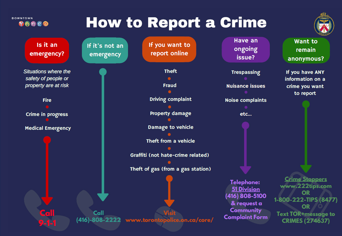 Infographic Clarifies How To Report A Crime In Toronto Citynews Toronto