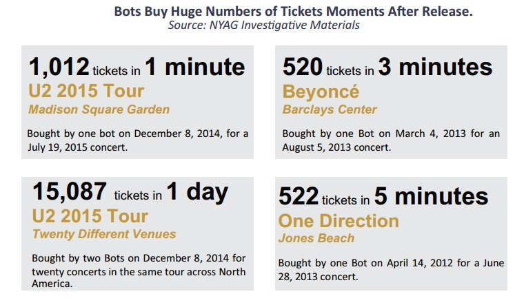 The State of New York's attorney general released a report on how bots purchase tickets moments after they are placed on sale. STATE OF NEW YORK ATTORNEY GENERAL