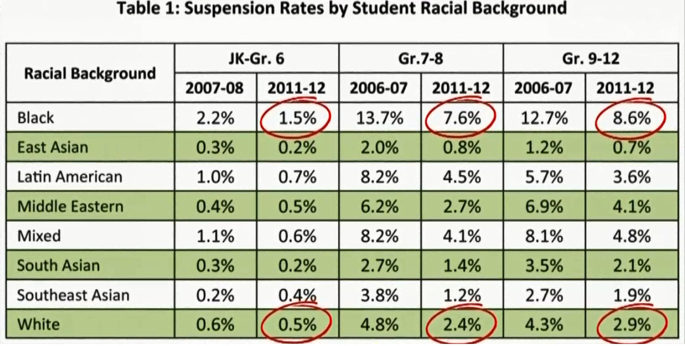 Black students are suspended or expelled more than any other racial group in Ontario. TORONTO DISTRICT SCHOOL BOARD
