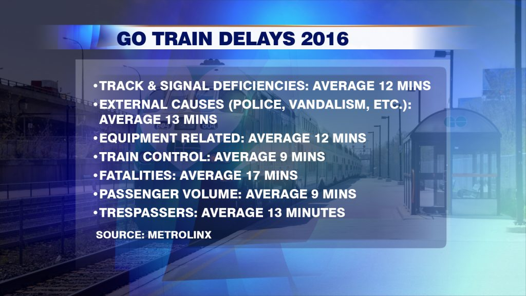 CTCN GO DELAYS GFX 2017FEB02 still for web