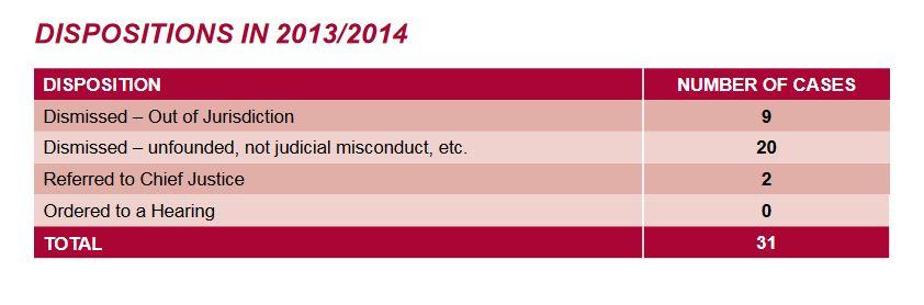 Ontario Judicial Council DISPOSITIONS IN 2013-2014