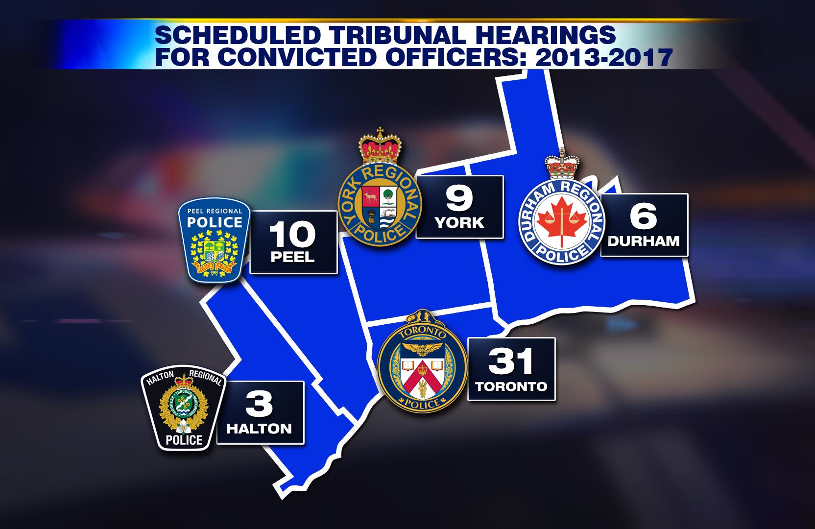 GTA Police Tribunal Hearings