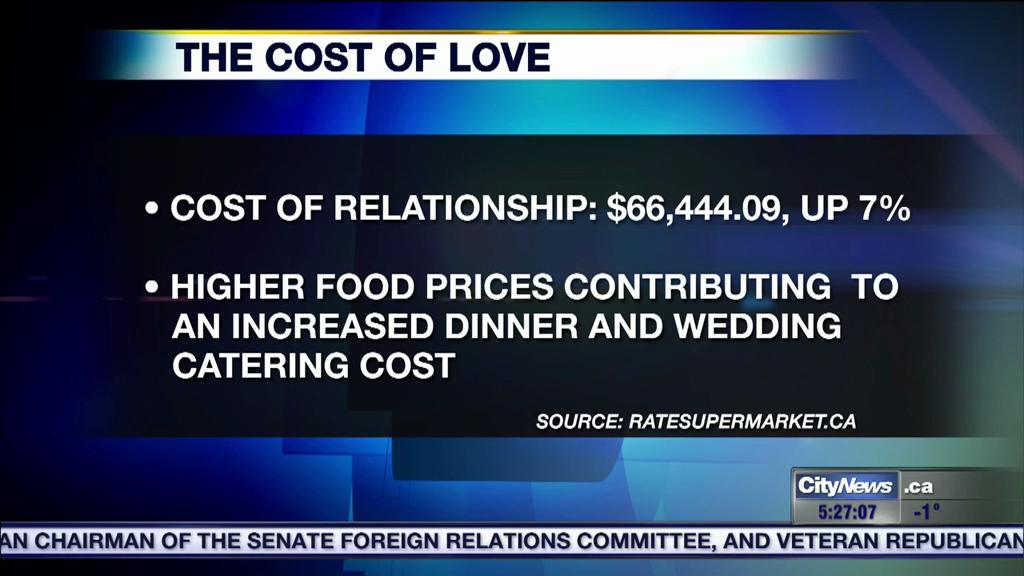 Business Report How Much Does Love Really Cost