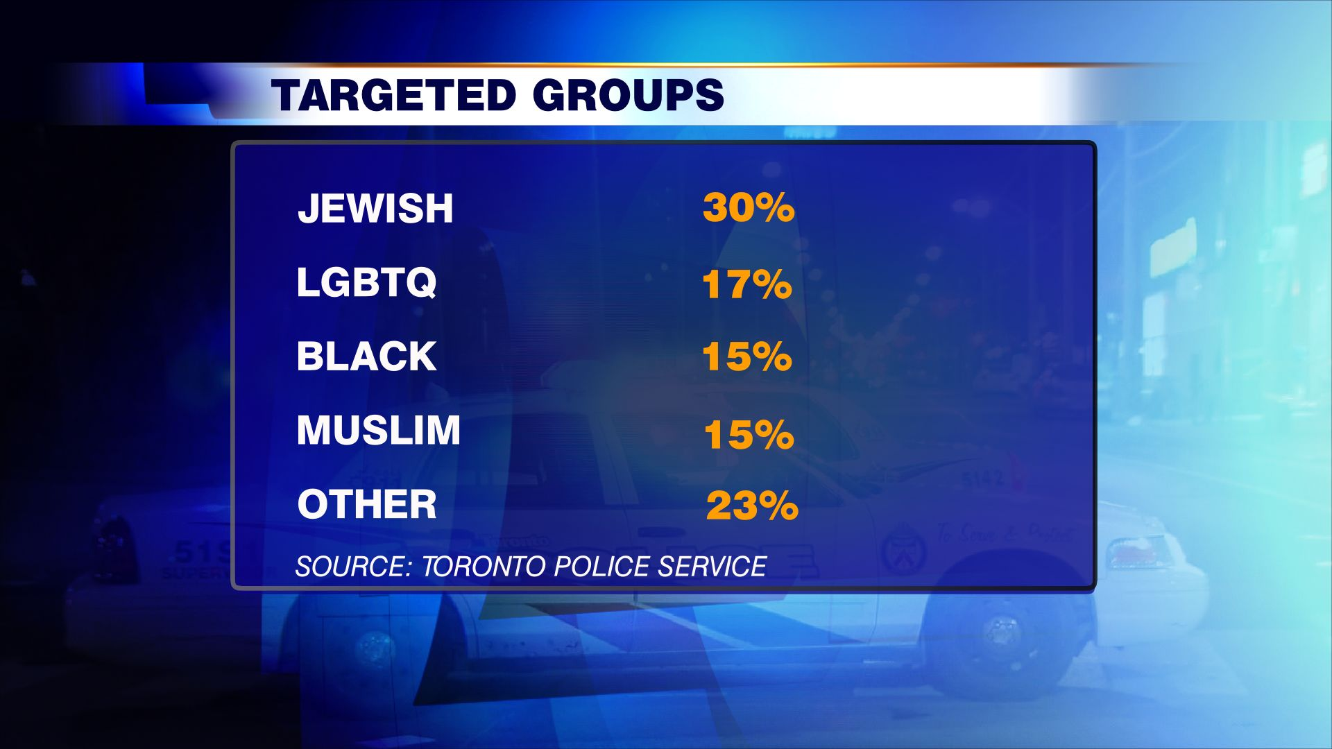 targeted hate crimes