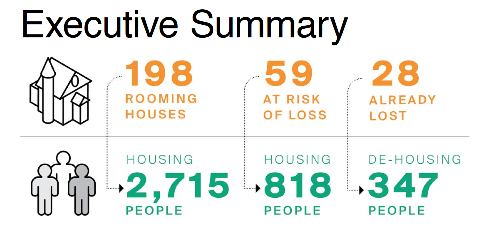 A study by the Parkdale Neighbourhood Land Trust (PNLT) says an increasing number of rooming houses are being converted to single-family homes or higher-income rentals. PNLT