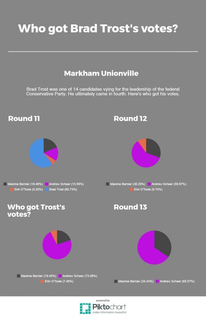 markham-unionville