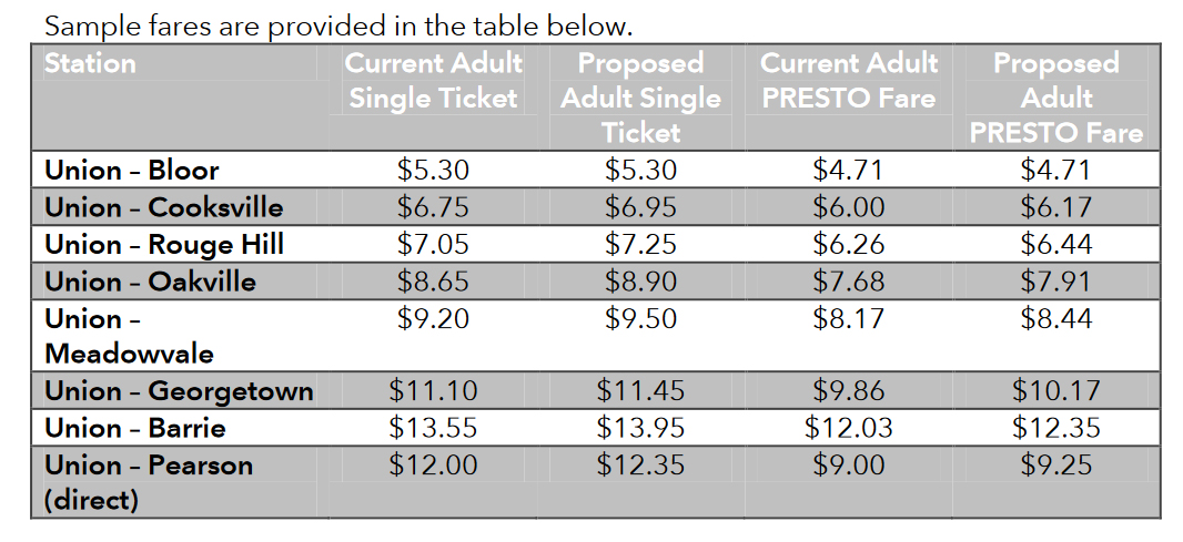Proposed Metrolinx fare increases for Go Transit and UP Express users (Metrolinx)