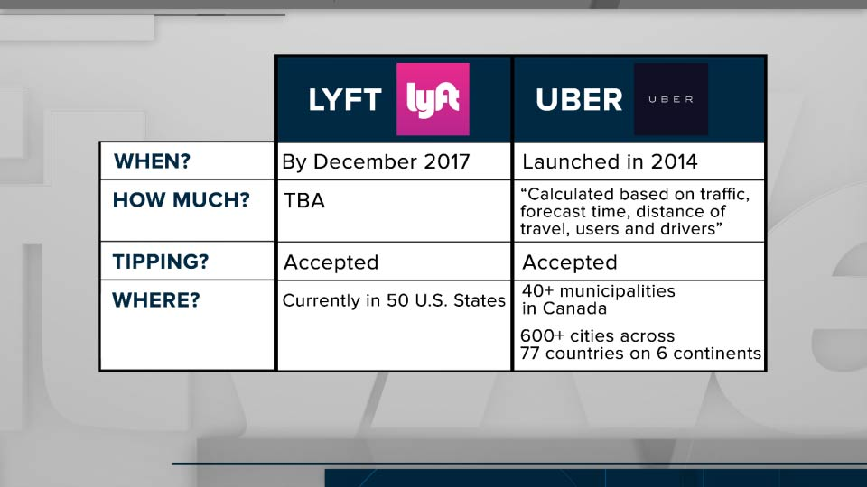 uber promotions for drivers toronto