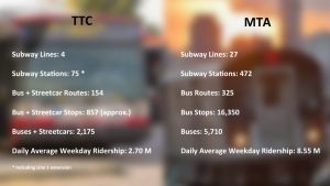TTC vs MTA by the numbers