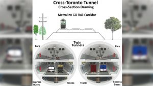 The proposed underground highway would run under existing rail corridors across the city.