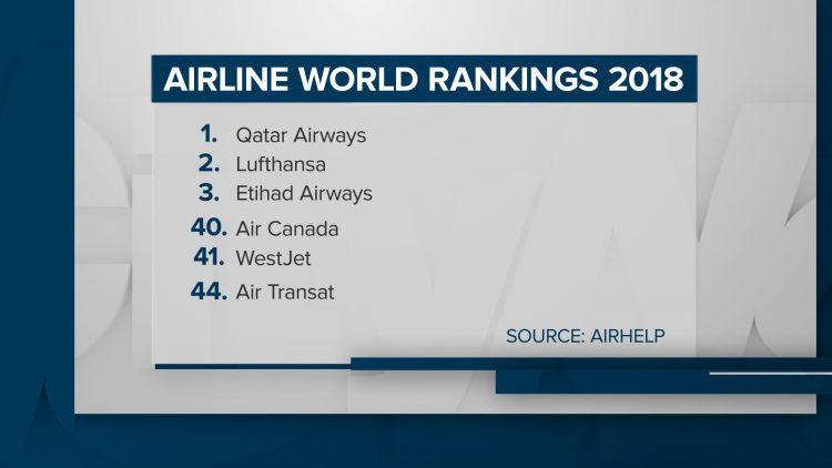 Canada's airlines and airports fare badly in world ranking