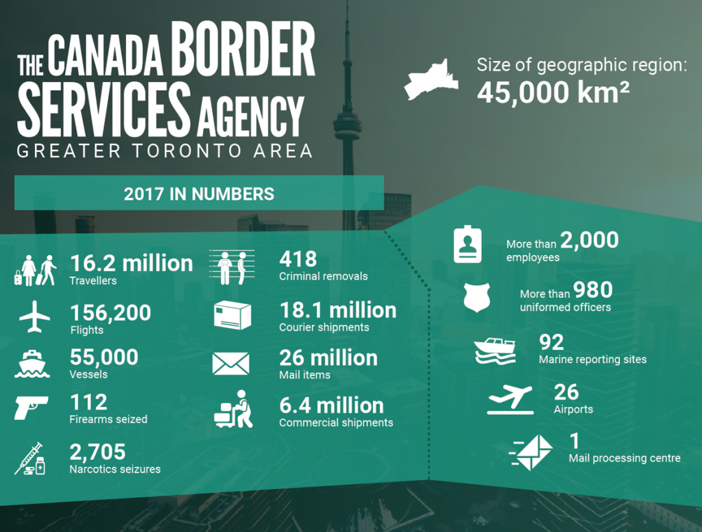 Courtesy: The Canadian Border Services Agency