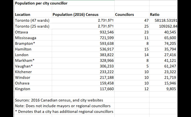 This table shows how many people are represented per local councillor in Ontario's largest cities.