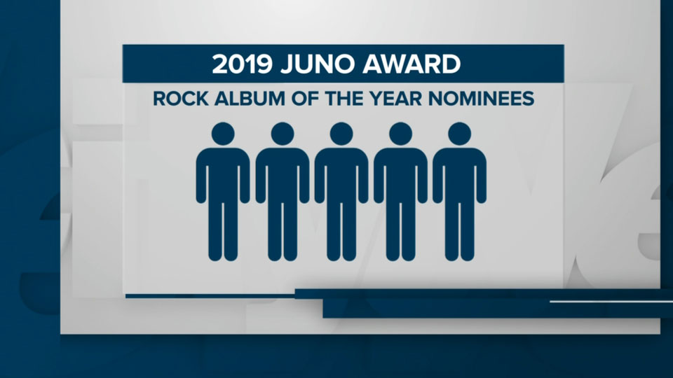 The 'rock album of the year' category at the 2019 Juno Awards only includes male nominees.