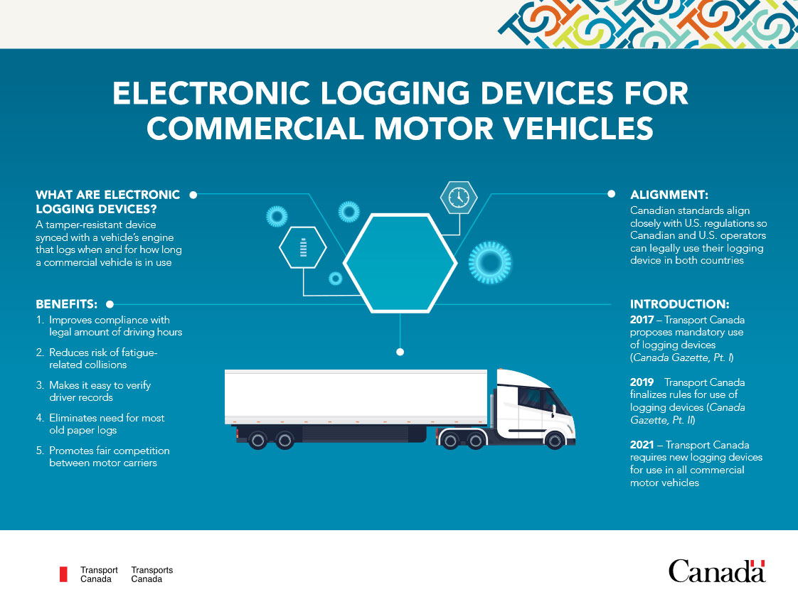 An explainer for electronic logging devices on commercial motor vehicles. HANDOUT/Transport Canada