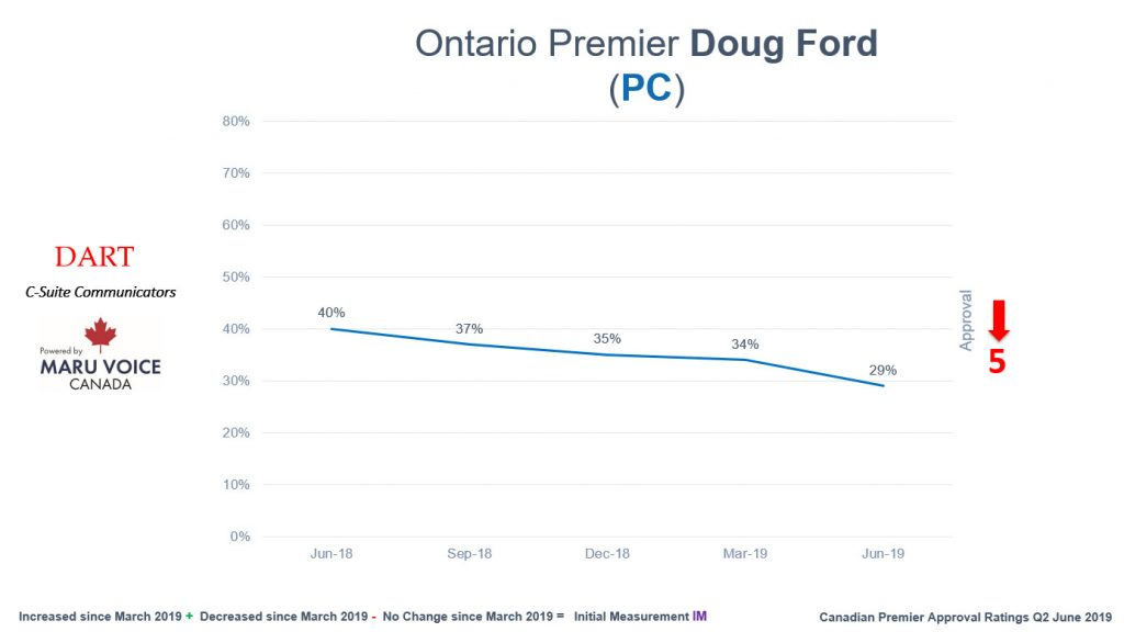 A poll by DART C-Suite Communicators looked at Premier Doug Ford's approval rating. The poll was conducted between May 31-June 6, 2019.
