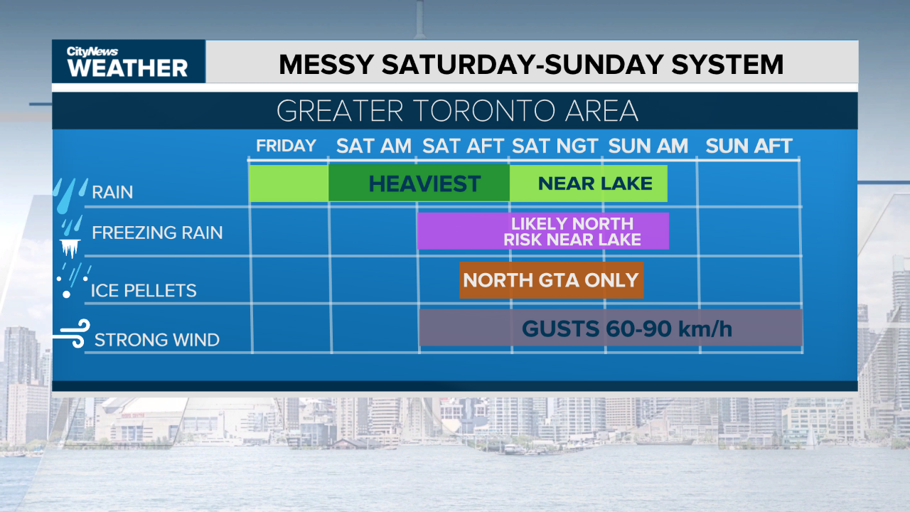 The most significant impacts of the storm will arrive later in the day on Saturday. CITYNEWS