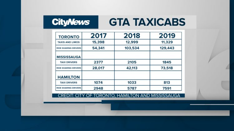 Lack Of Insurance Keeping Hundreds Of Taxis Parked In The Gta Citynews Toronto