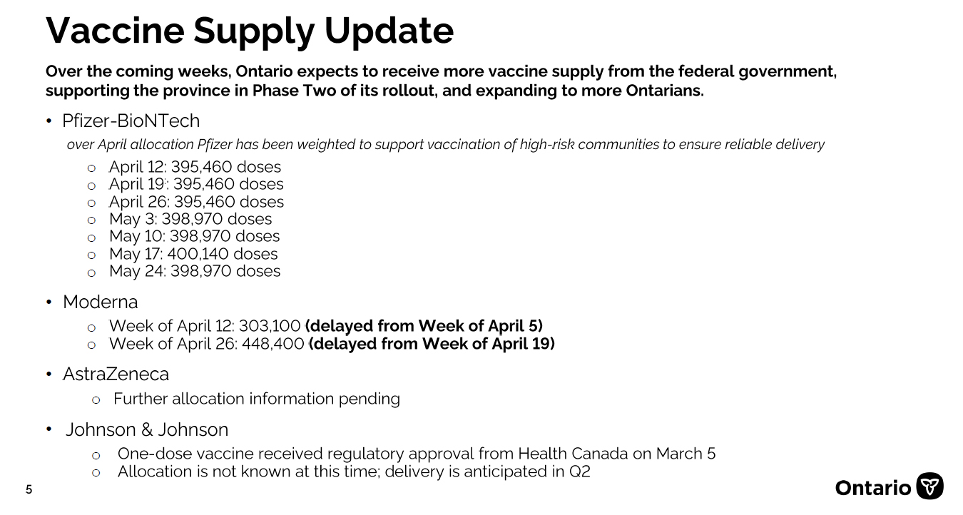 A look at vaccine delivery schedules for Ontario as of April 13, 2021. Credit: Ministry of Health