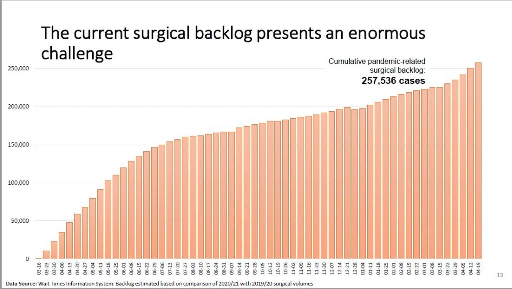 A graph showing an upward trend of cancelled surgeries due to the COVID-19 pandemic.