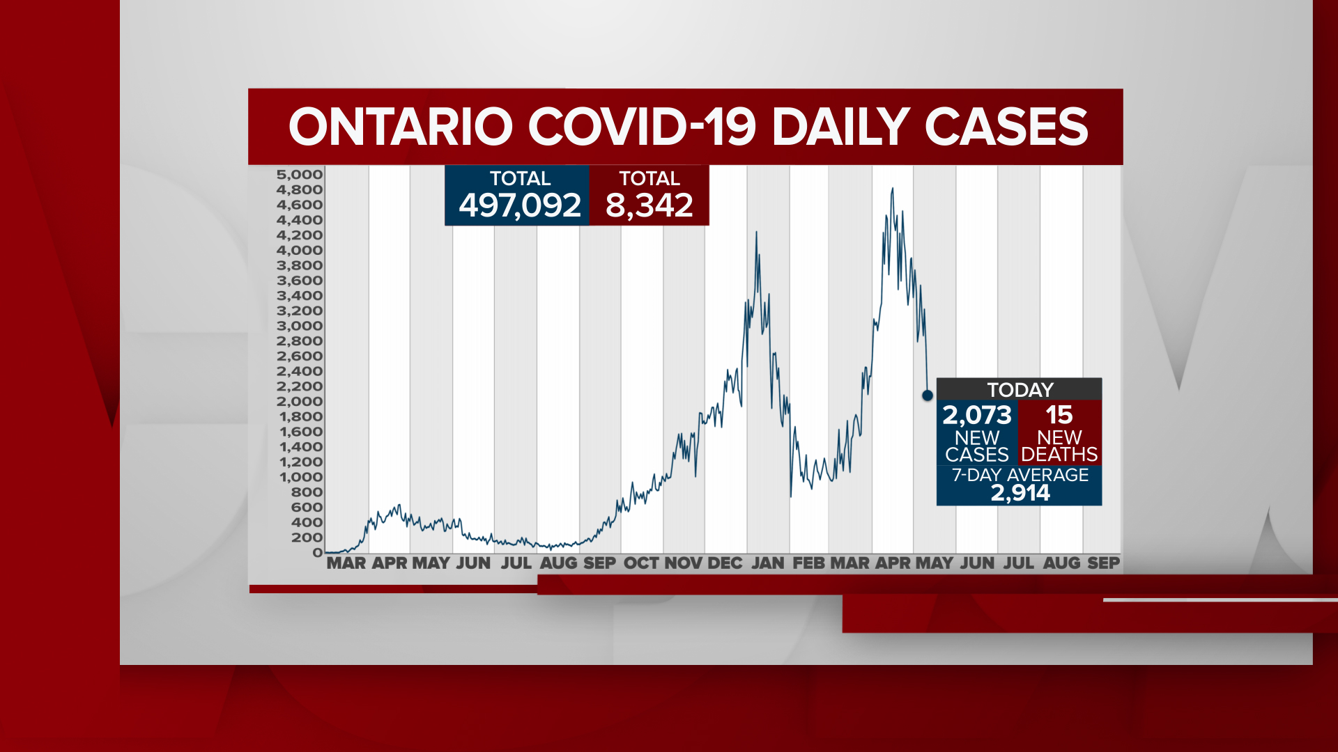 Ontario reports fewest new COVID-19 cases in nearly 7 weeks