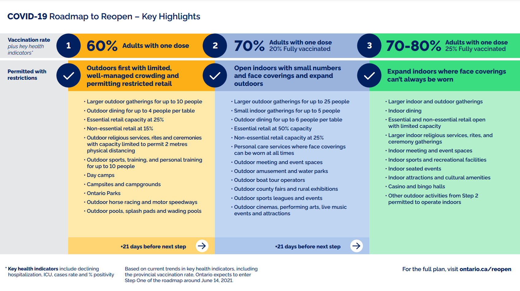 COVID-19 Roadmap to Reopen – Key Highlights. Source: Province of Ontario