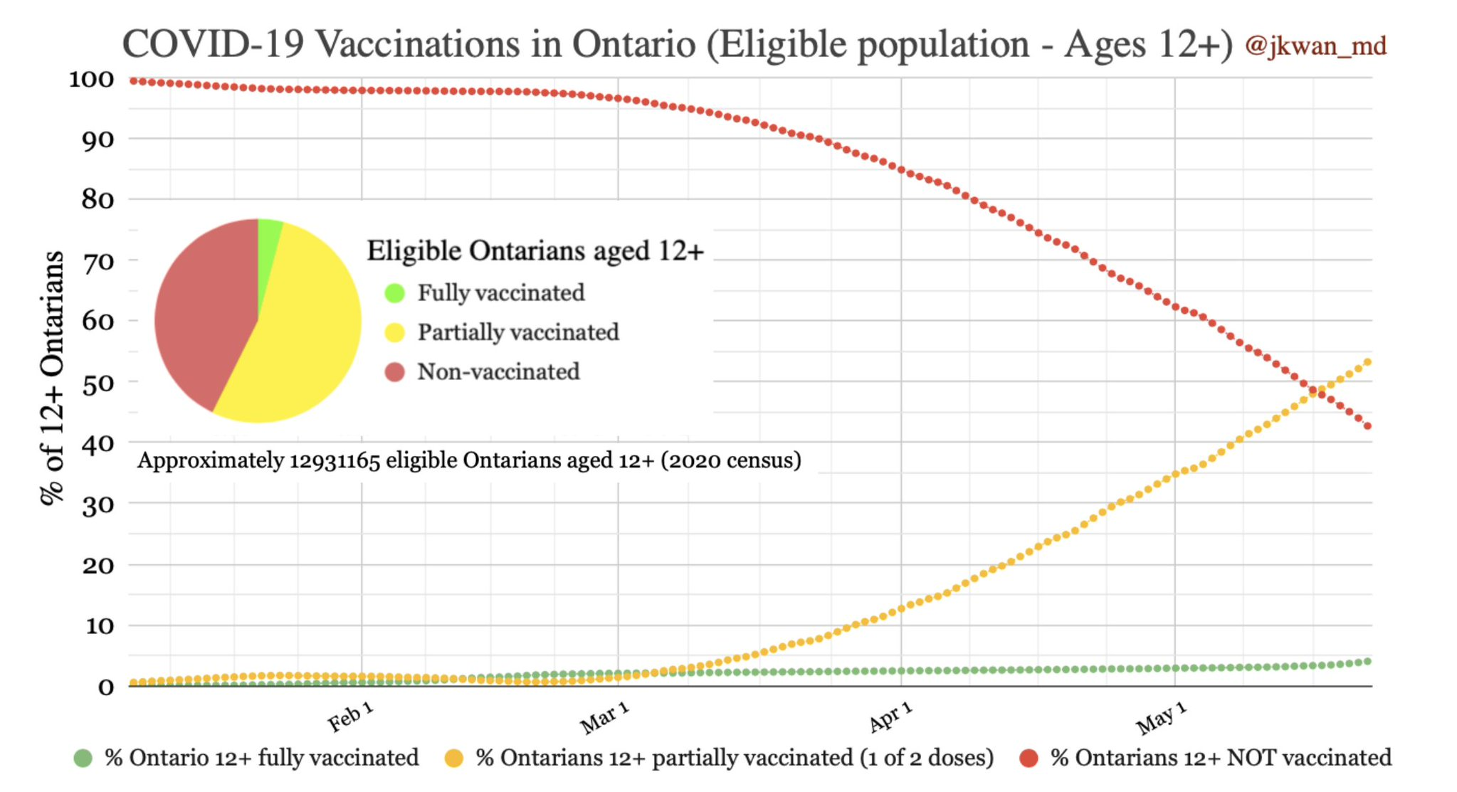 Ontario reports 1,691 new COVID cases Sunday